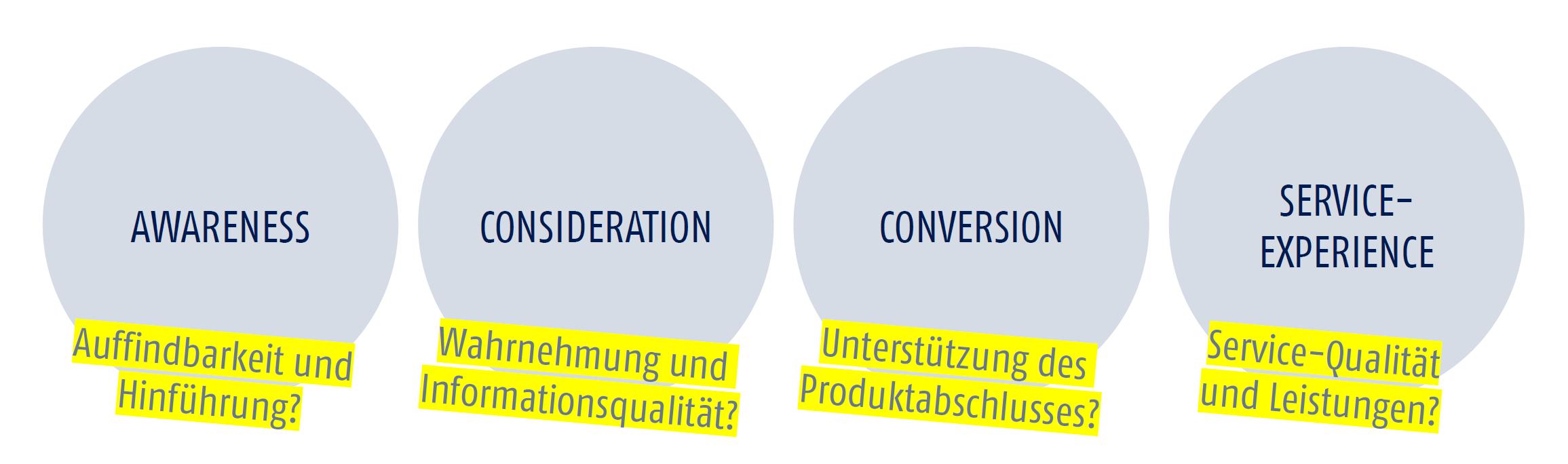 customer-journey-phasen-versicherungsstudie-mediaworx