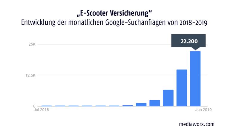 escooter-versicherung-google-suchanfragen-2018-2019