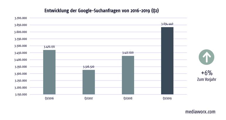 google-suchanfragen-versicherungen-q2-2019