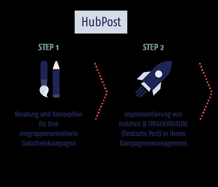 01_hubpost