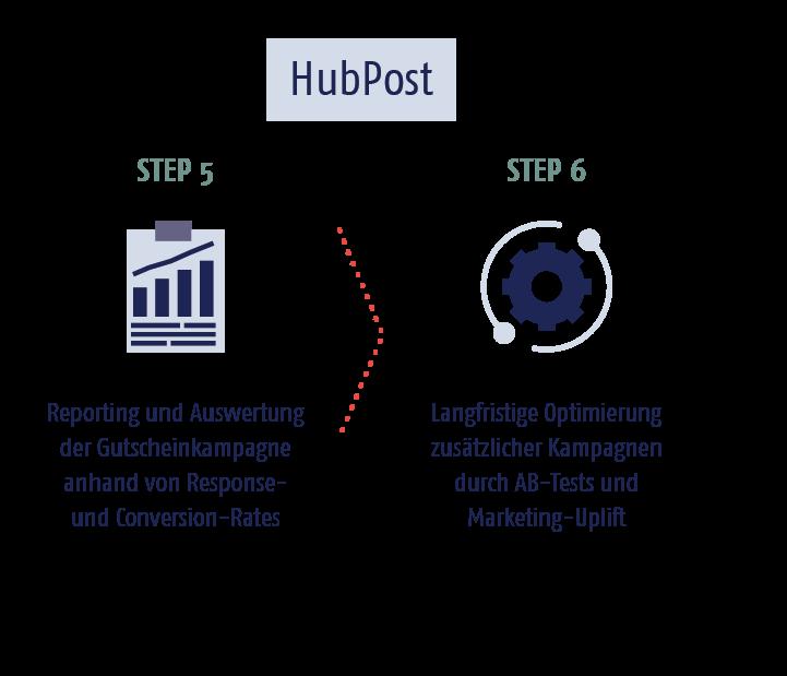 03_hubpost